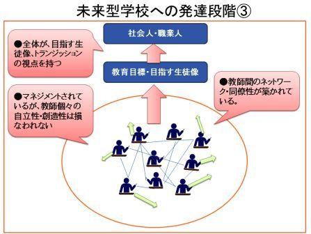未来型授業の発達段階③LT