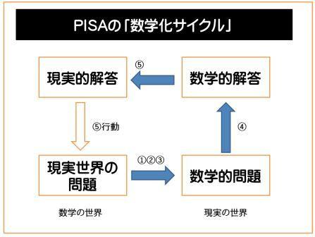 PISAサイクルLT