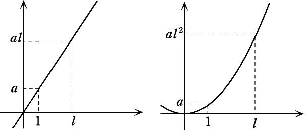 二乗比例04