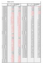 シュミレーション リターン比較 低コストバランス型投資信託 1