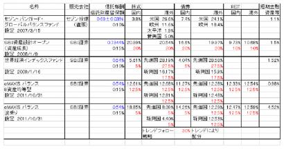 シュミレーション リターン比較 低コストバランス型投資信託 中身1