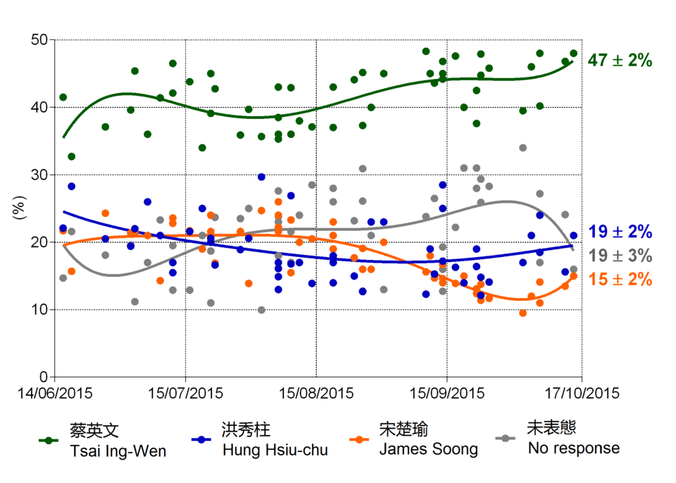2016_Tsai_Hung_Soong_Polls.png