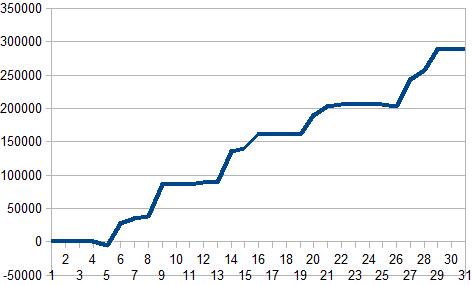 8月収支グラフ