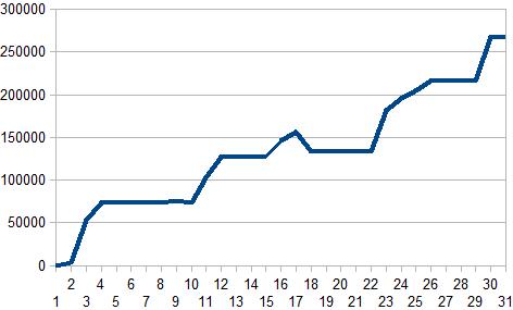 2015年9月収支グラフ