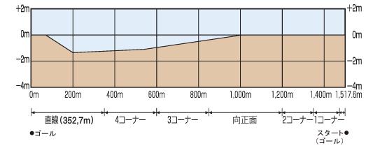 阪神ダート1400mの勾配