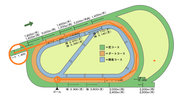 阪神ダート1400m