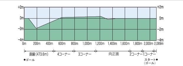 阪神外回りの高低差