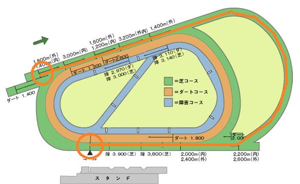阪神芝外1800m