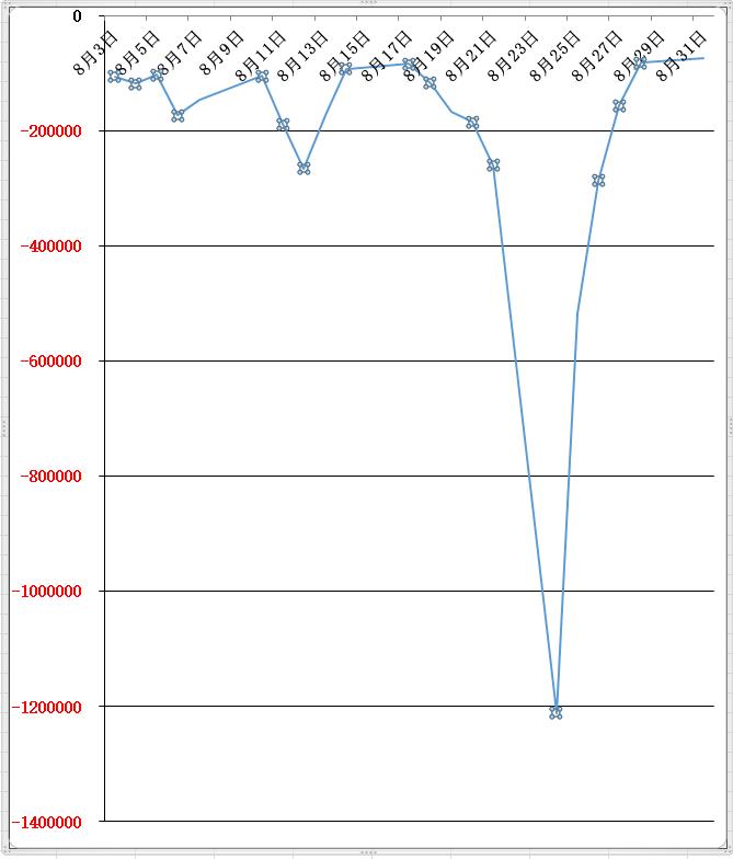 8月の損益グラフ