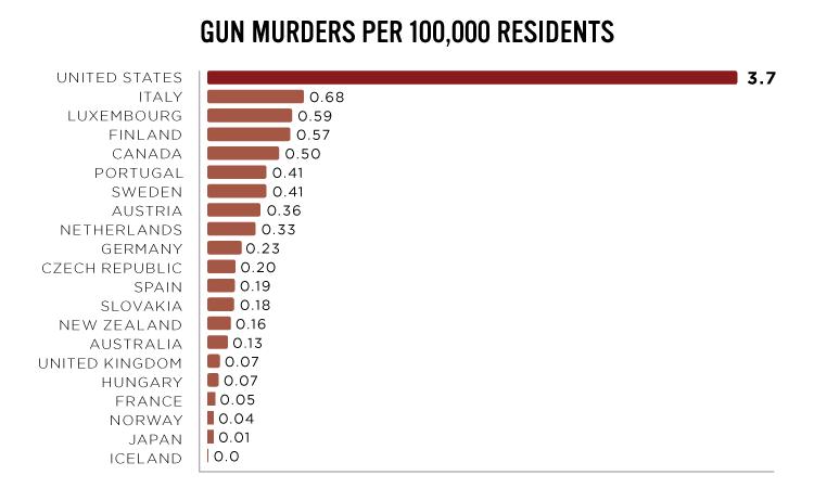 銃暴力 世界ランキング アメリカ USGunViolenceTrends_Chart1
