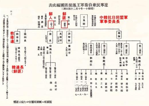 遼寧民衆自衛軍編成表2