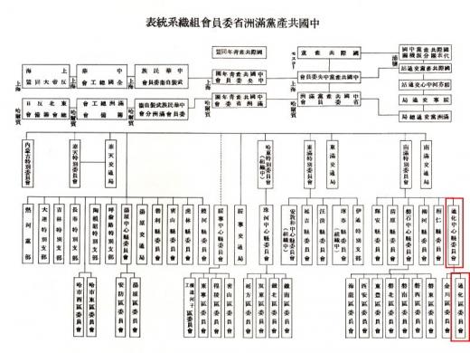 中国共産党満州省委員会組織系統表2