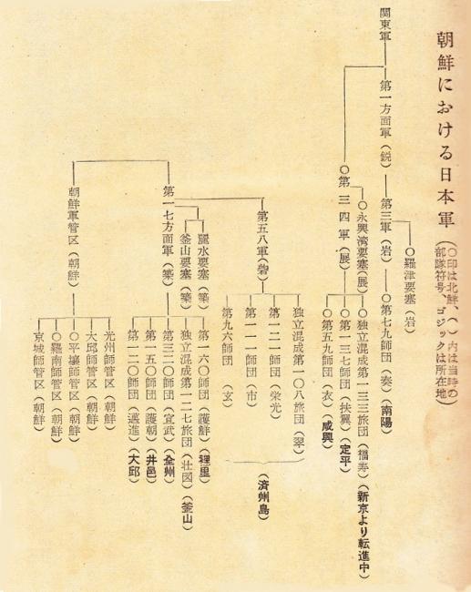 朝鮮における日本軍部隊
