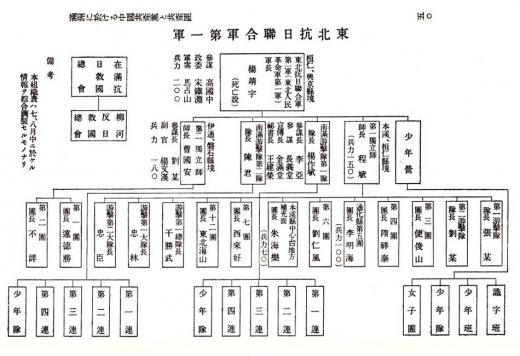 東北抗日連合軍第一軍