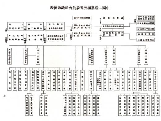 中国共産党満州省委員会組織系統表