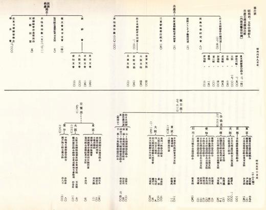 昭和4_5年朝鮮人共産主義団体