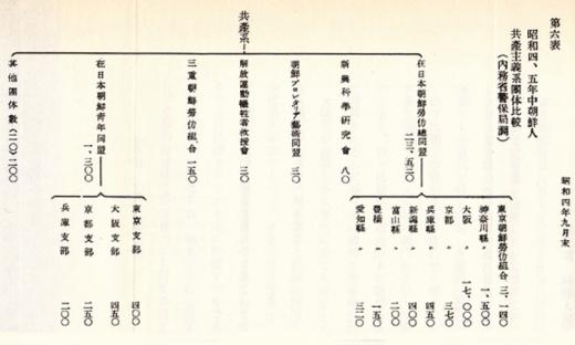 昭和4_5年朝鮮人共産主義団体共産系