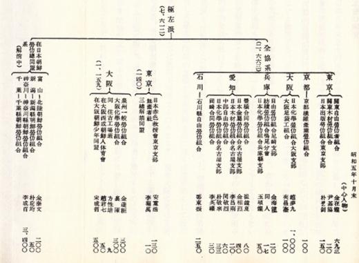 昭和4_5年朝鮮人共産主義団体極左派