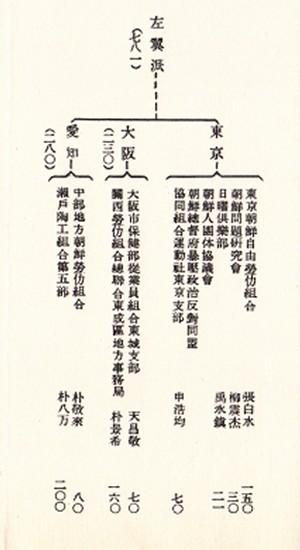 昭和4_5年朝鮮人共産主義団体左翼派