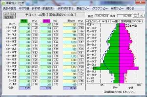 年齢別人口分析