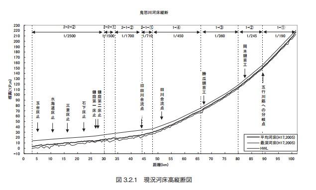 2015-9-17鬼怒川河川勾配図