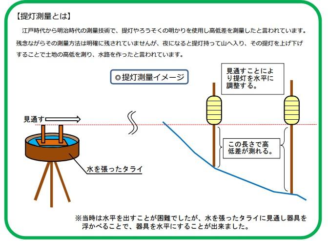 2015-9-17提灯測量1