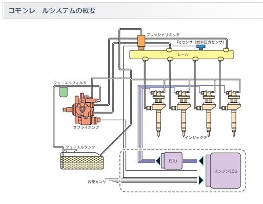 2015-9-25コモンレールシステム