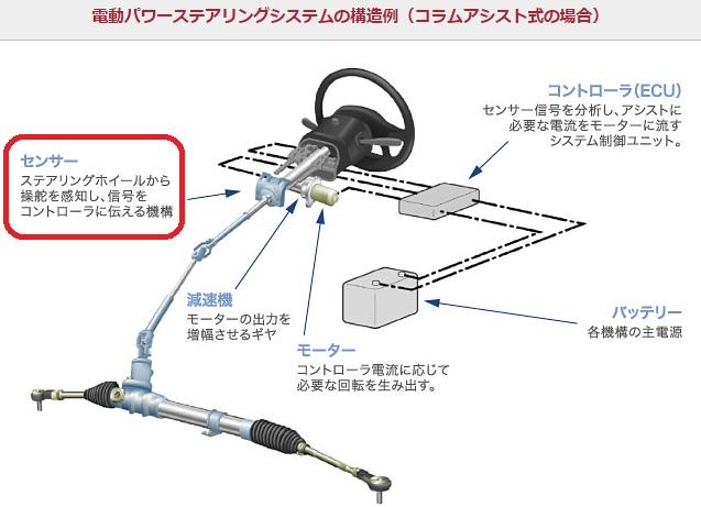 2015-9-26電動パワステの一例これは日本のモノ(JTEKT)