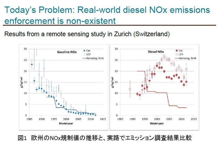 2015-10-3欧州の乗用車排ガス実測データby八重樫さん
