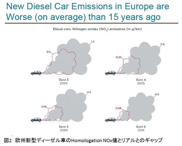 2015-10-3欧州の乗用車排ガス実測データby八重樫さん2