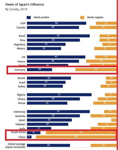 2015-10-19世界に対する良い影響の日本に対する見方2014
