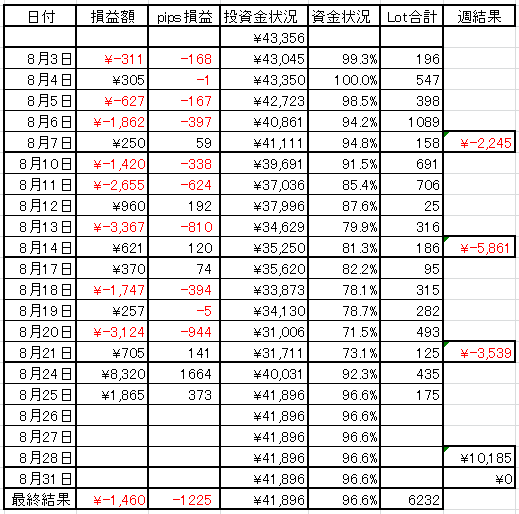 2015年8月25日現在のFX資金表
