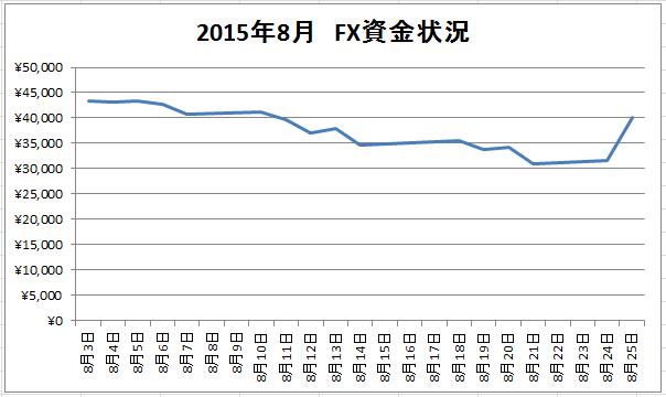 2015年8月25日現在のFX資金グラフ