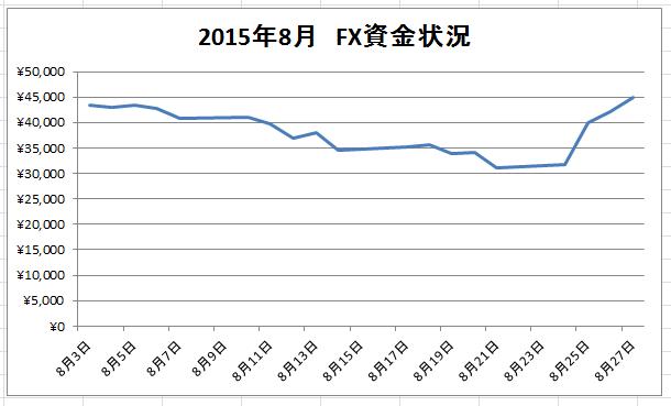 2015年8月27日AM2時半現在のFX資金推移グラフ