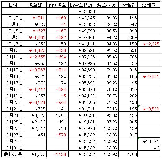 2015年8月27日AM2時半現在のFX資金表
