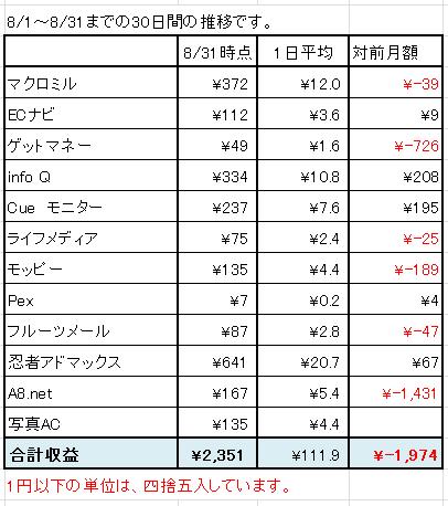 2015年8月のネット稼ぎ集計