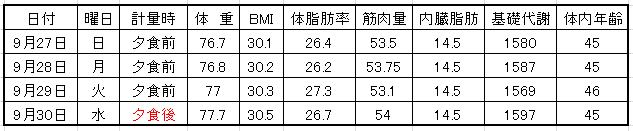 2015年9月の体重表