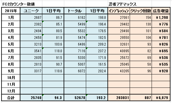 アクセス数表 2015年9月まで
