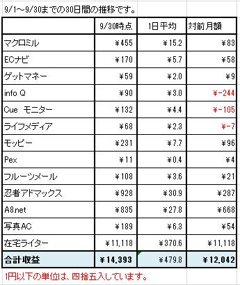 2015年9月のネット収益