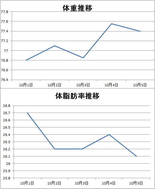 体重グラフ10月1日より