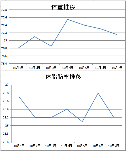 体重推移グラフ10月7日