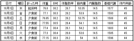2015年10月の体重推移表