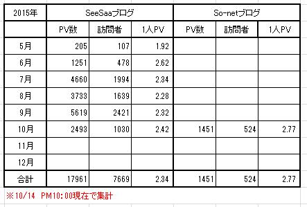 SeeSaaとSo-net