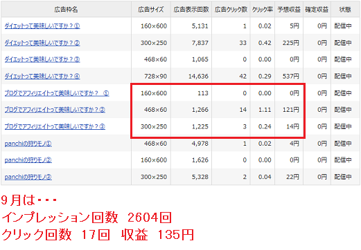 忍者アド9月のクリック数