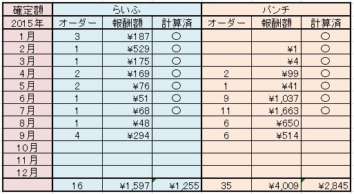 A8ネット らいふとパンチの成果表