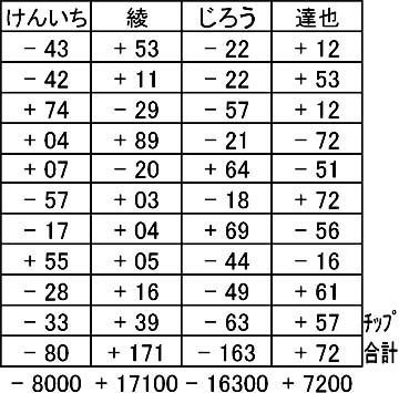 20150912結果表