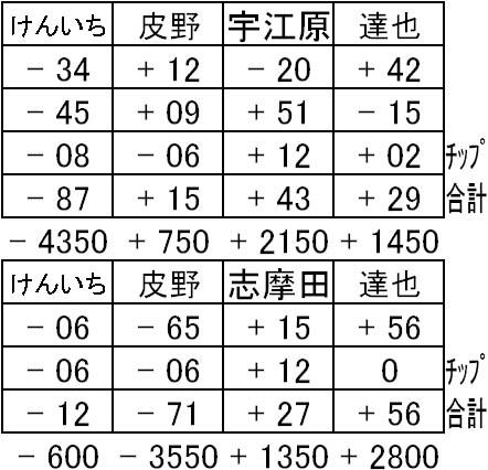 20150912プレ徹麻結果表