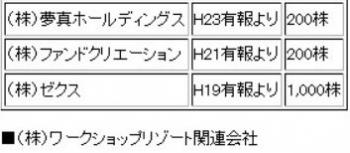 tok2100億円消失のAIJ投資顧問 清水国明の会社に出資