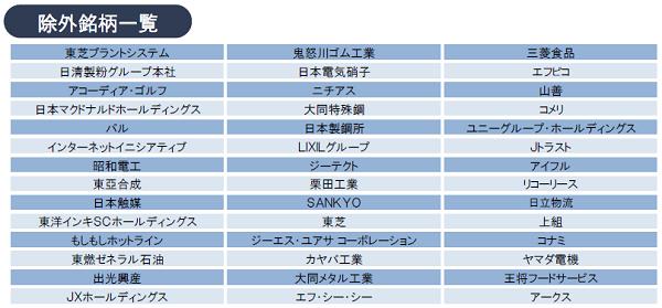 JPX400 除外銘柄一覧2015年8月