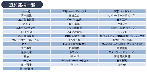 JPX400 追加銘柄一覧2015年8月